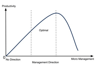 Work Accomplishment Curve